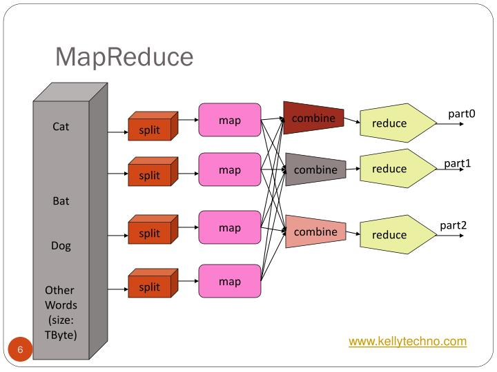 taking a look at mapreduce We look at statistical and logical techniques in data analysis to describe, illustrate and evaluate mapreduce works by breaking the processing into two phases: map phase and reduce phase map-input by default will take the line offset as the key and the content of the line will be the value as.