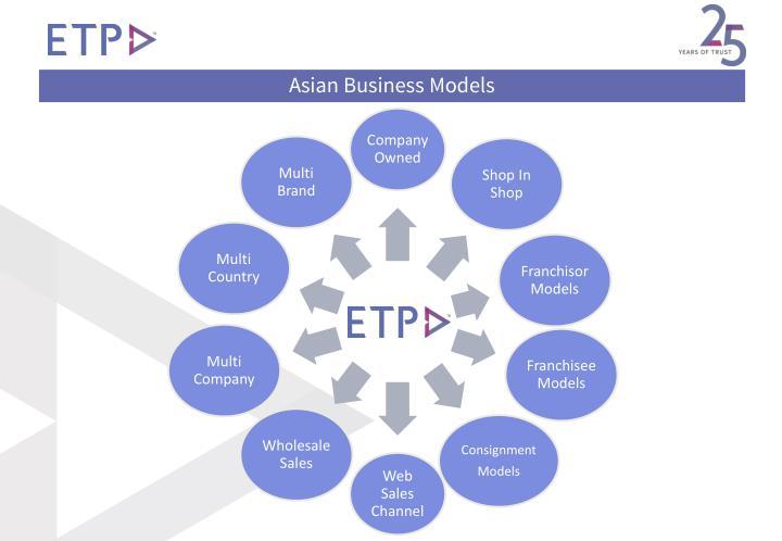 Asian Business Models