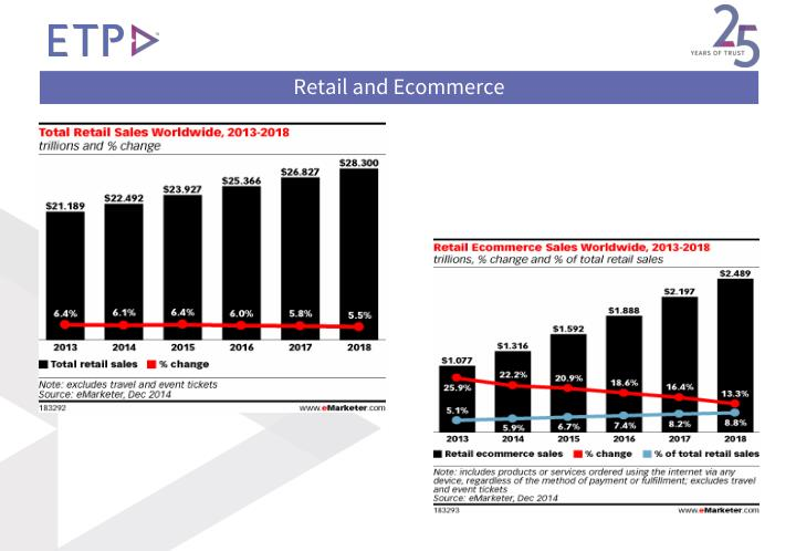 Retail and Ecommerce