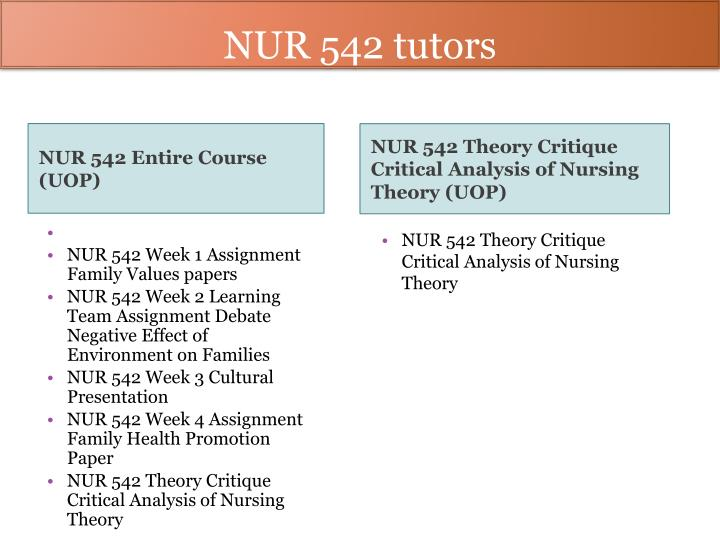 nursing theory analysis This paper is an analysis and critique of a published nursing philosophy and theory by the nurse theorist madeleine leininger the analysis is bas.