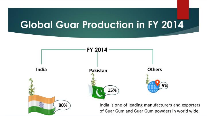 Global Guar Production in FY 2014