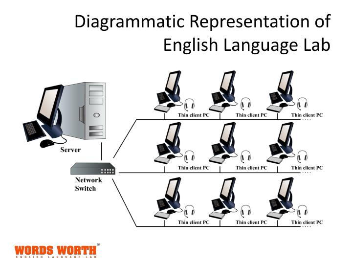 Ppt Digital English Language Lab For Schools Powerpoint