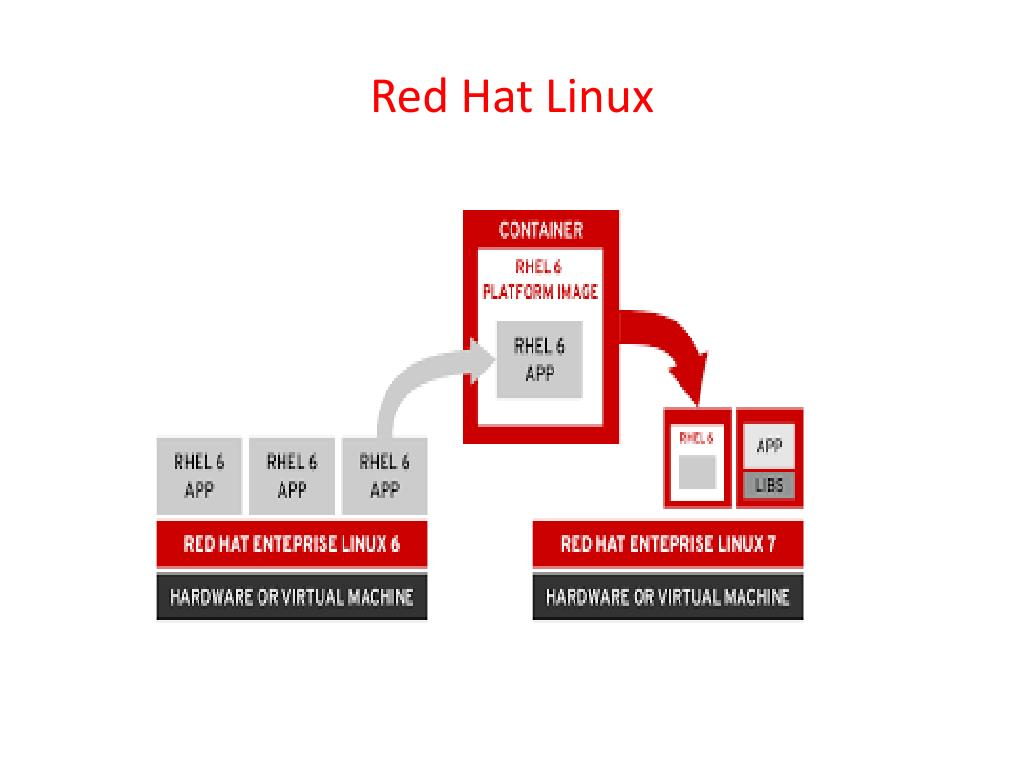PPT - The Best Red Hat Linux Online Training With