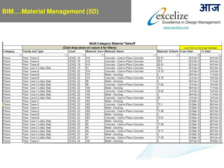 BIM….Material Management (5D)