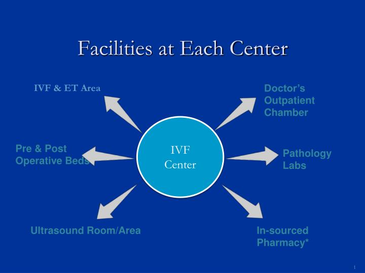 Facilities at each center