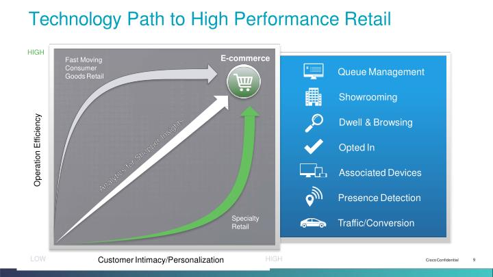 Technology Path to High Performance Retail