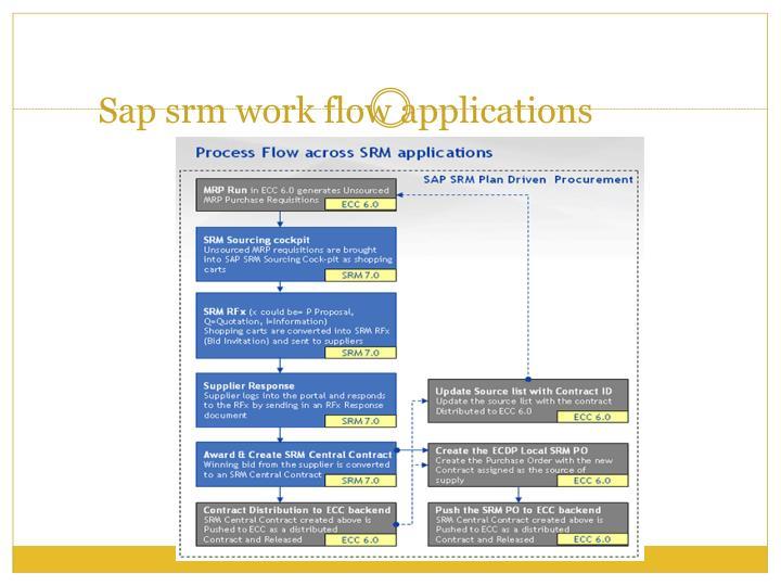 Ppt Sap Srm Supplier Relationship Management Online