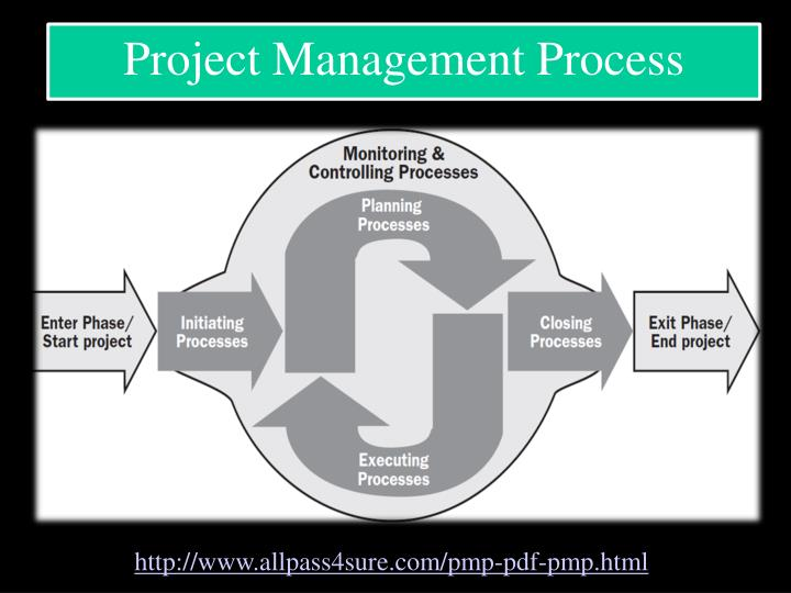 project management and individual project paper  project management paper mgt 437 november 3, 2014 project management paper introduction to realize what a project entails or how to manage a project an individual must first comprehend the entirety of its lifecycle.