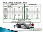 our cost advantage