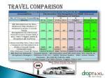 travel comparison