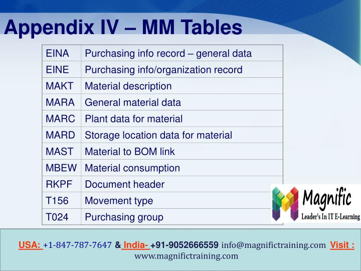 Appendix IV – MM Tables