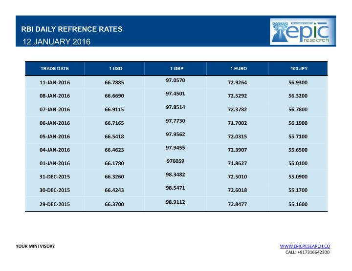 RBI DAILY REFRENCE RATES