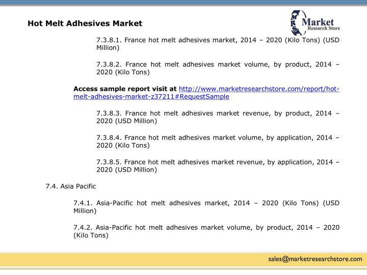 Hot Melt Adhesives Market