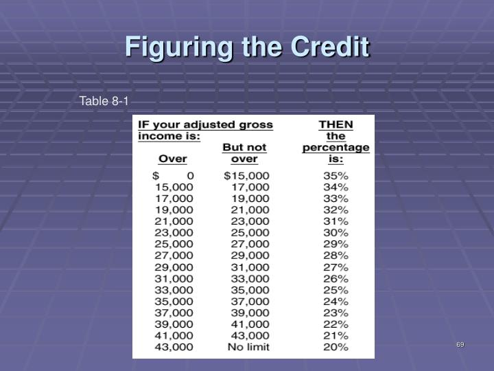 Figuring the Credit