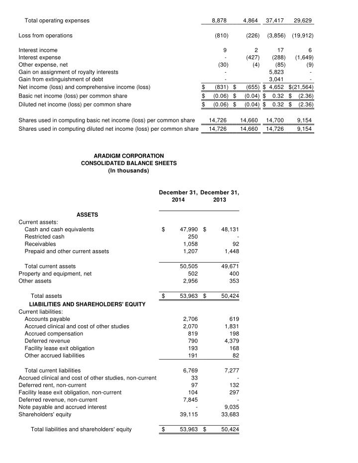 Total operating expenses