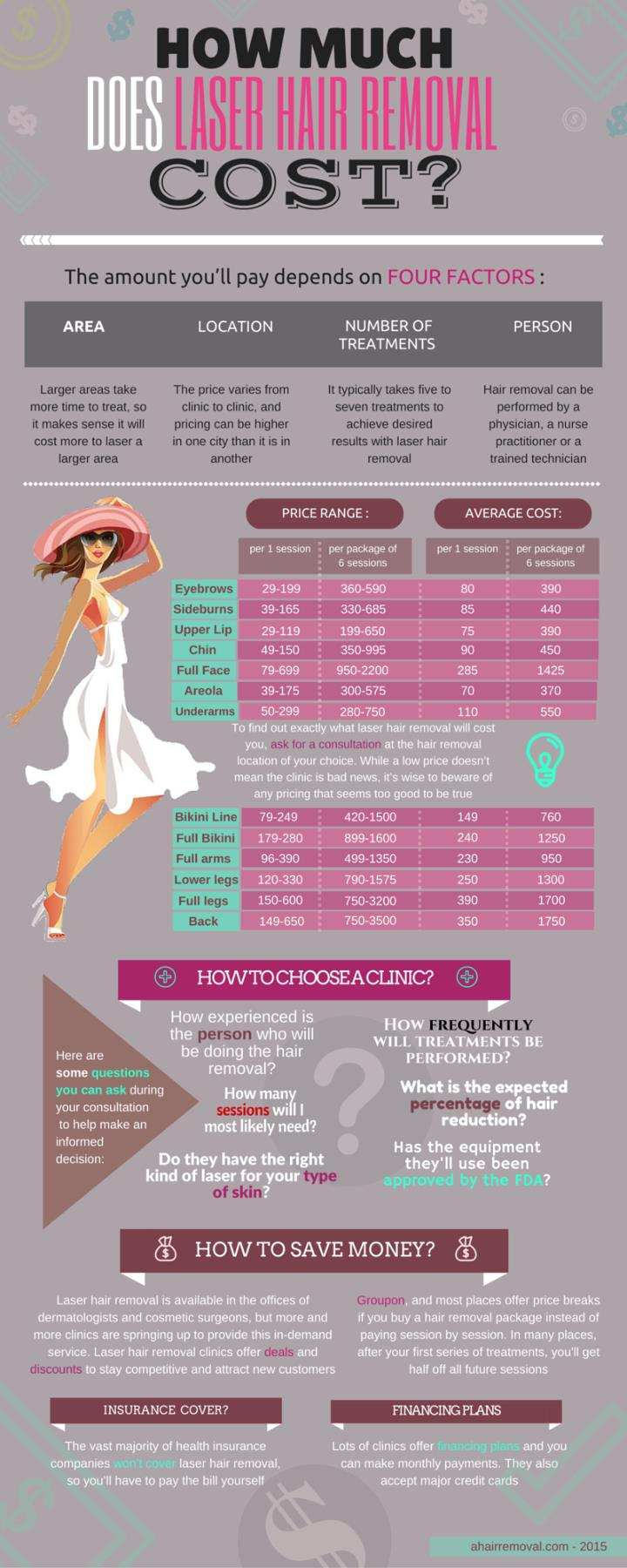 Ppt Infographics How Much Does Laser Hair Removal Cost