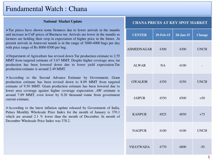 Fundamental Watch : Chana