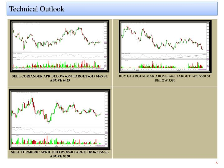 Technical Outlook
