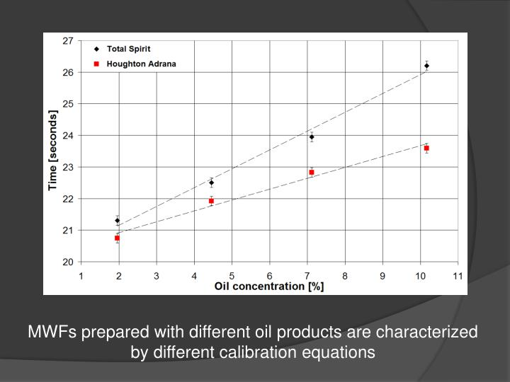 MWFs prepared with different oil products are characterized by different calibration equations