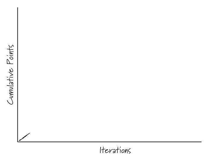 Cumulative Points