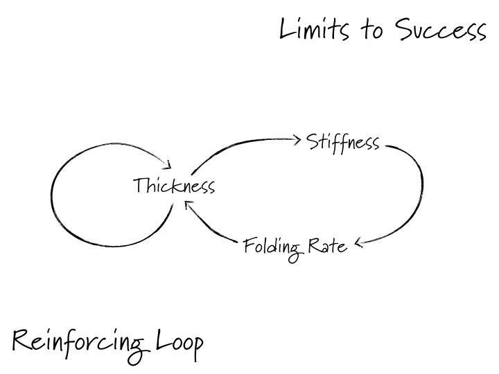 Limits to Success