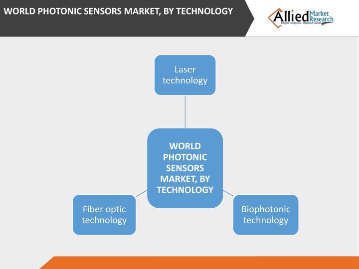WORLD PHOTONIC SENSORS MARKET, BY TECHNOLOGY