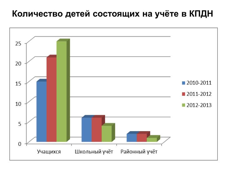 Количество детей состоящих на учёте в КПДН