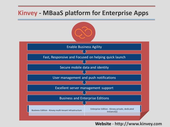 Kinvey - MBaaS platform for Enterprise Apps