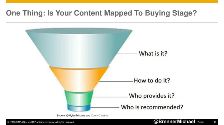 One Thing: Is Your Content Mapped To Buying Stage?