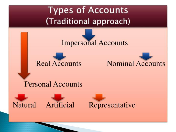 types of accounts traditional and modern Basics of banking a comprehensive e traditional and modern functions of banks various categories of deposits, types of deposit accounts and their main features.