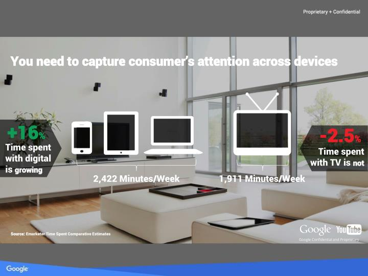 You need to capture consumer's attention across devices