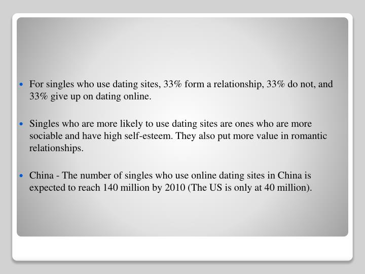 For singles who use dating sites, 33% form a relationship, 33% do not, and 33% give up on dating online.