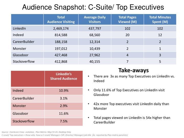 Audience Snapshot: C-Suite/ Top Executives