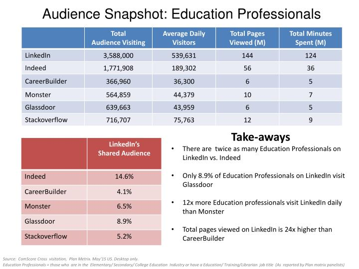 Audience Snapshot: Education Professionals