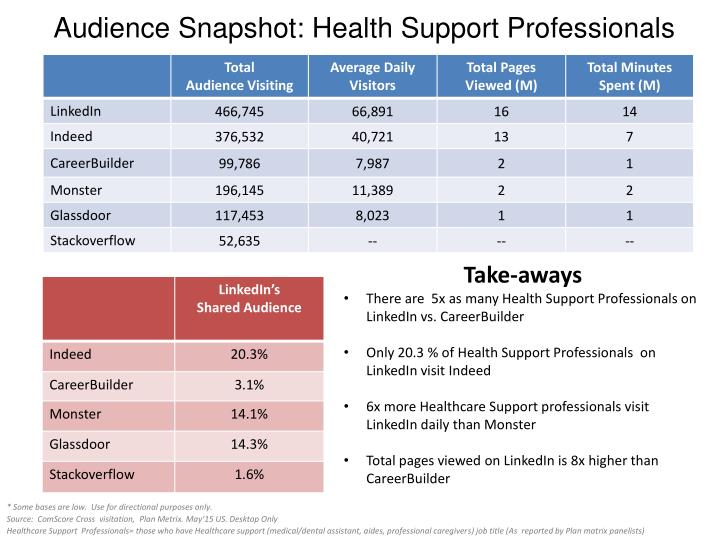 Audience Snapshot: Health Support Professionals