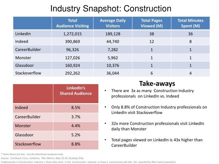 Industry Snapshot: Construction