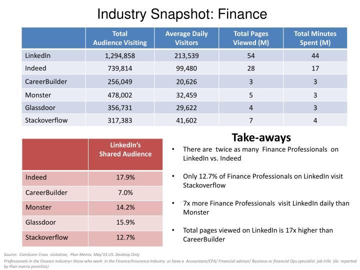 Industry Snapshot: Finance