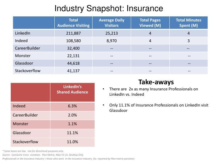 Industry Snapshot: Insurance