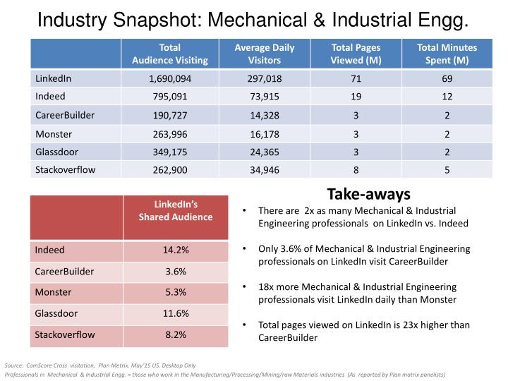Industry Snapshot: Mechanical & Industrial
