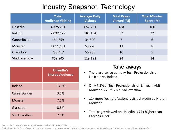 Industry snapshot technology