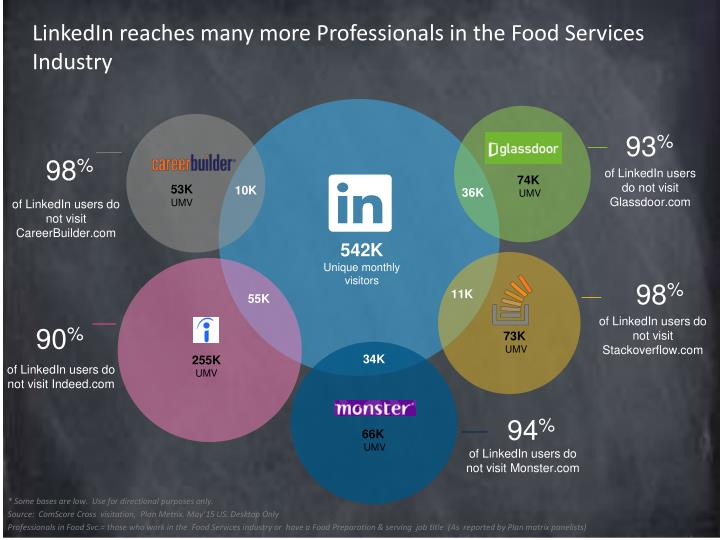 LinkedIn reaches many more Professionals in the Food Services Industry