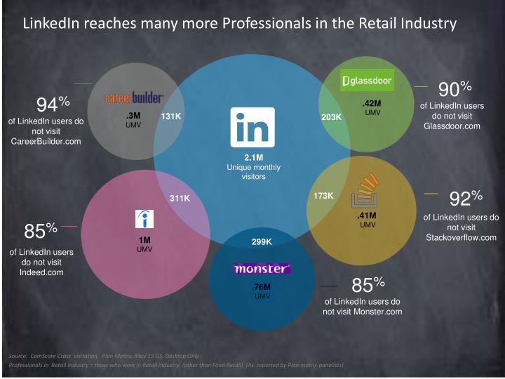 LinkedIn reaches many more
