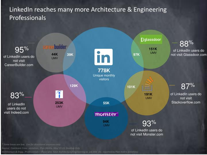 LinkedIn reaches many more Architecture & Engineering Professionals