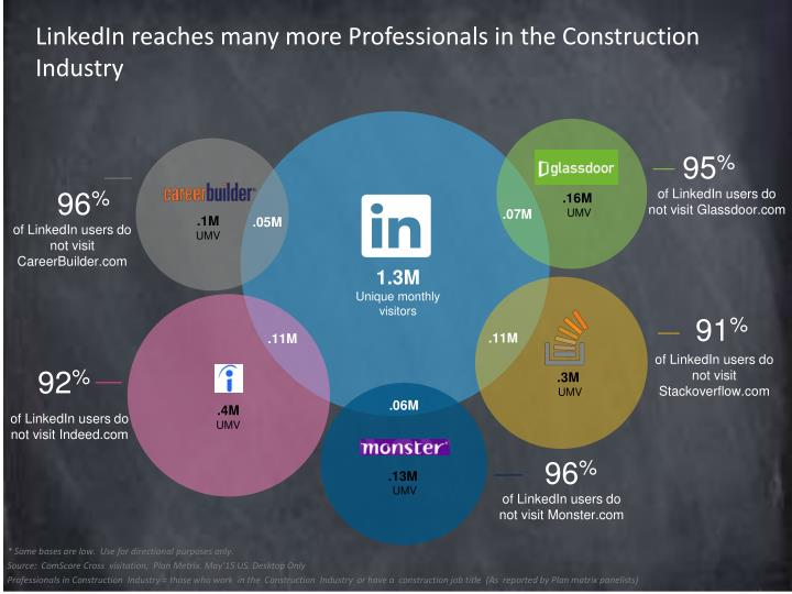 LinkedIn reaches many more Professionals in the C