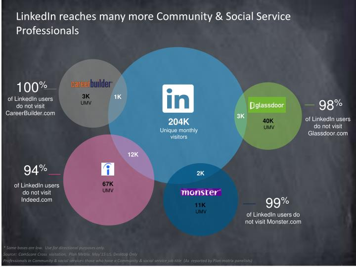 LinkedIn reaches many more Community & Social Service Professionals