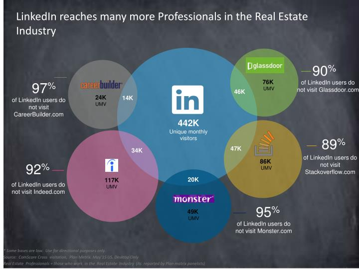 LinkedIn reaches many more Professionals in the