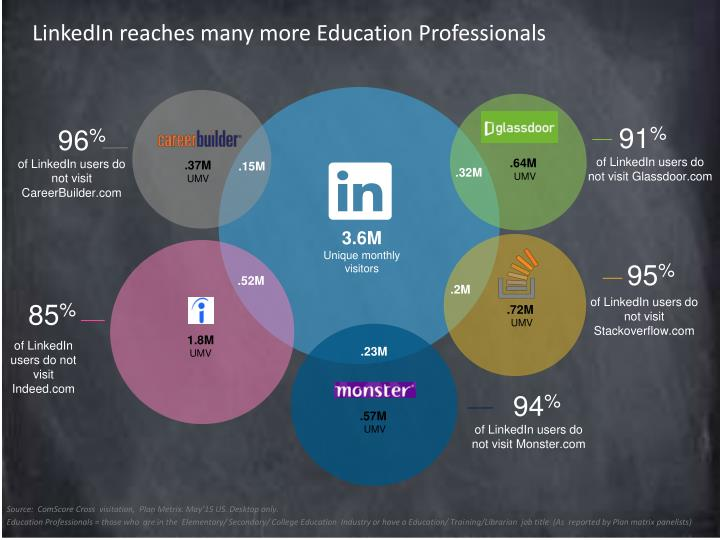 LinkedIn reaches many more Education Professionals