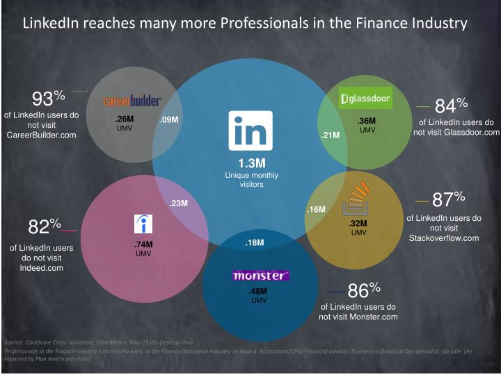 LinkedIn reaches many more Professionals in the Finance Industry