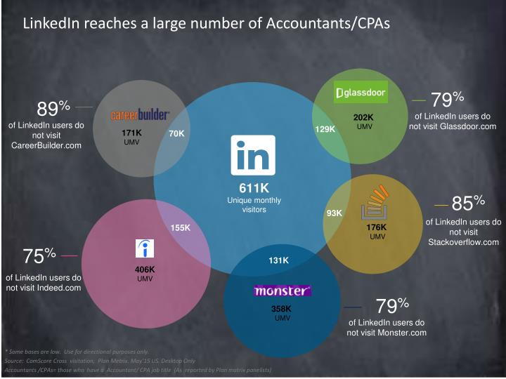 LinkedIn reaches a large number of Accountants/CPAs
