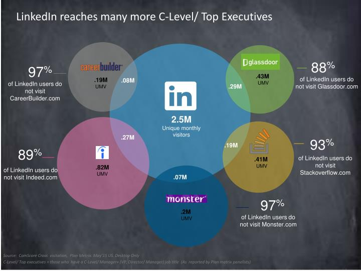 LinkedIn reaches many more C-Level/ Top Executives